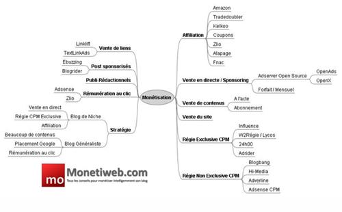 image thumb Comment monétiser laudience dun blog