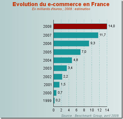 image thumb Evolution du eCommerce en France