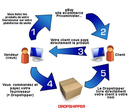 image thumb Gagner de largent grce au Dropshipping